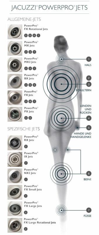 jacuzzi-powerpro-düsen